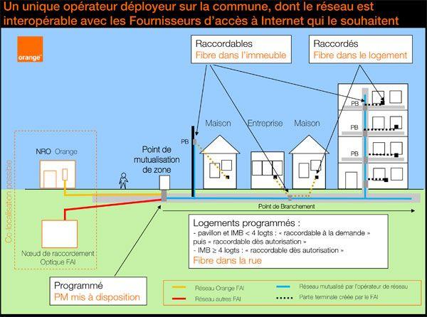 plan-fibre-raccordement_1