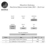 Les résultats du 2e tour des élections Régionales et Départementales